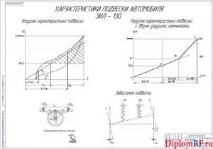 Чертеж характеристики подвески автомобиля ЗИЛ-130 (формат А1)