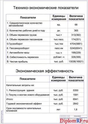 Чертеж показателей проекта технико-экономических (формат А1)