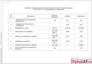 Чертёж технико-экономических характеристик проекта (формат А1)