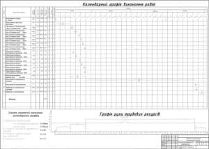 Технология строительного производства. Календарный график, график движения трудовых ресурсов, ТЭП календарного графика
