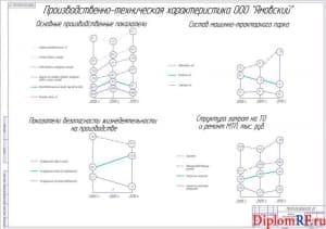 Схема анализ производственной деятельности (формат А1)