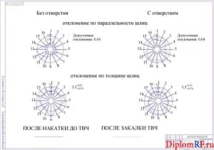 Схема точность шлиц по толщине и параллельности (формат А1)