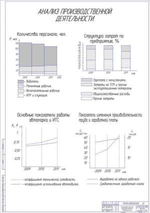 Анализ производственной деятельности (формат А1)