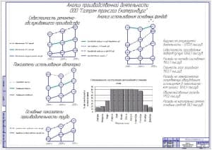 Анализ производственной деятельности (ф.А1)