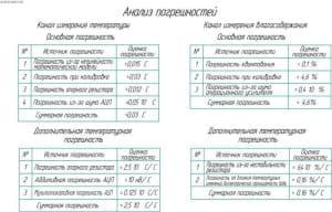 Чертёж анализа погрешностей (формат А1)