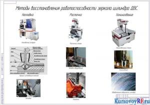Методы восстановления работоспособности зеркала цилиндров ДВС (формат А1)