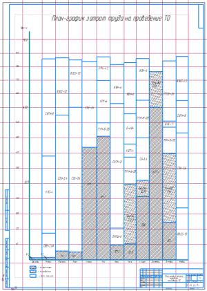 1.План-график затрат труда на проведение ТО А1
