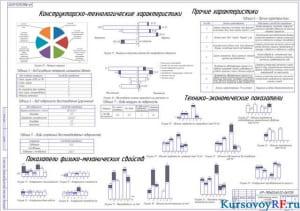 Сравнительный анализ способов восстановления   (формат А 1 )