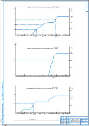 1.Годовой календарный график технического обслуживания тракторов МТЗ-80, Т-150К, ДТ-75М на формате А1