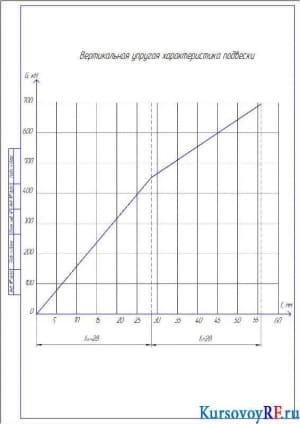 Вертикальная упругая характеристика подвески (формат А4)