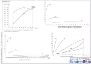 Тягово-динамические параметры автомобиля (формат А1)