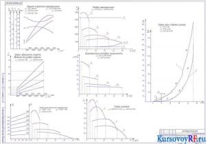 Графики динамического расчета ВАЗ-11113 (формат А1)