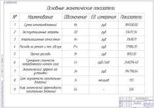 Основные экономические показатели А1