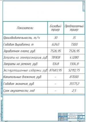 Экономическая эффективность проекта А1