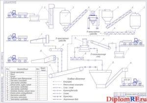 Технологическая схема работы кормоприготовительного цеха (формат А1)