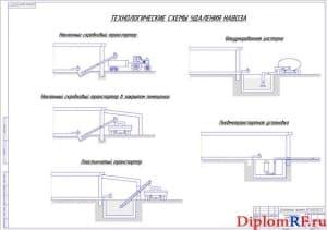 Технологические схемы удаления навоза (формат А1)