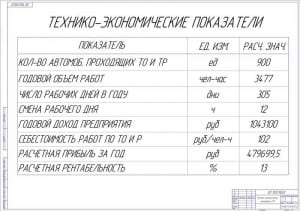 13.Плакат технико-экономических показателей СТО А1