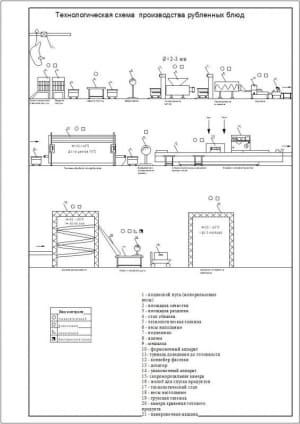 13.Технологическая схема производства рубленных блюд