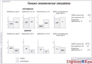 Экономические показатели проекта (формат А1)