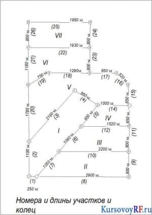 Номера и длины участков и колец
