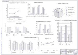 14.Экономические показатели производственной деятельности А1