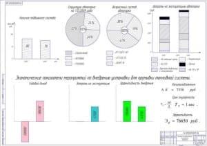 Технико-экономические показатели проекта (А1)