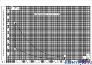 График термодинамического цикла ДВС (формат А4)