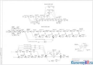 Укрупненный сетевой график, выходной сетевой график
