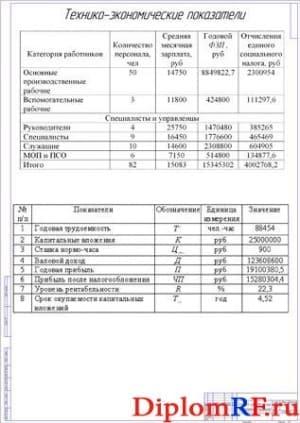 Технико-экономические показатели проекта (формат А1)