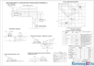 Организация и технология строительного процесса, схема производства работ ведомость материалов