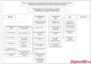Чертеж структуры диплома (формат А1)