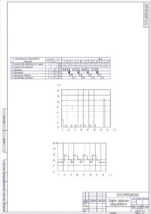 График загрузки оборудования А2