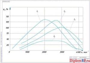 Схема график зависимости коэффициента наполнения от длины впускного канала (формат А 1)