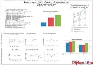 Чертеж анализа деятельности производственной (формат А1)