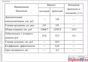 Схема технико-экономические показатели (формат А 1)