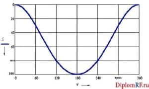 Чертеж графика ускорения поршня