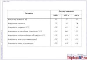 Схема показатели использования МТП (формат А 1)