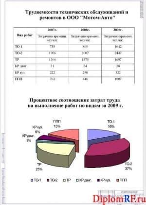 Схема анализ производственной деятельности (формат А 1)