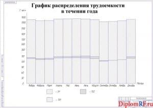 Схема график распределения трудоемкости в течение года (формат А1)