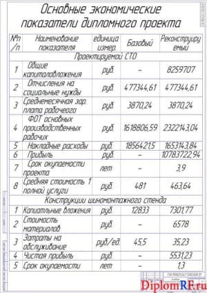 Чертёж основных экономических показателей дипломного проекта (формат А1)