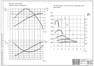 1.Внешняя скоростная характеристика двигателя и тяговый баланс, динамическая характеристика автомобиля А1
