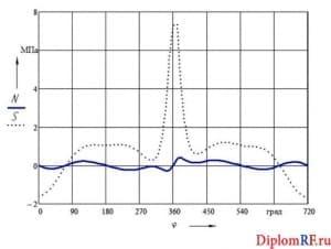 Чертеж графика силы, действующей вдоль кривошипа и тангенциальной силы