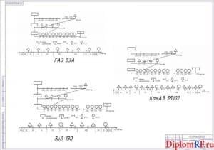 Схема график проведения ТО автомобилей ГАЗ (формат А 1)