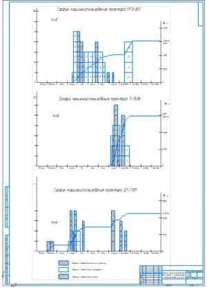 2.Графики машиноиспользования тракторов и интегральные кривые расхода топлива с указанием операций по возделыванию гороха, озимой пшеницы и картофеля А1