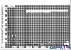 График термодинамического цикла ДВС