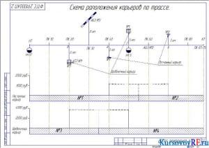 Схема расположения карьеров по трассе