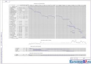 Календарный план производства работ, График движения рабочих по объекту, график прихода и расхода материала, график работ строительных машин на объекте