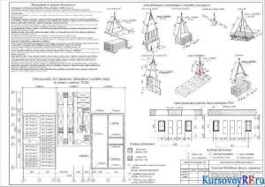 Мероприятия по технике безопасности, схемы временного складирования и строповки конструкций, организации рабочего места каменщика, схема подмащивания и разбивки на делянки