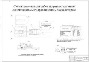2.Плакат организации работ по рытью траншеи одноковшовым гидравлическим экскаватором