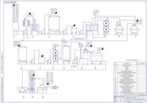 2.Аппаратурно-технологическая схема производства сливочного масла А1